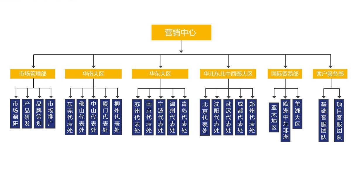 普电组织架构